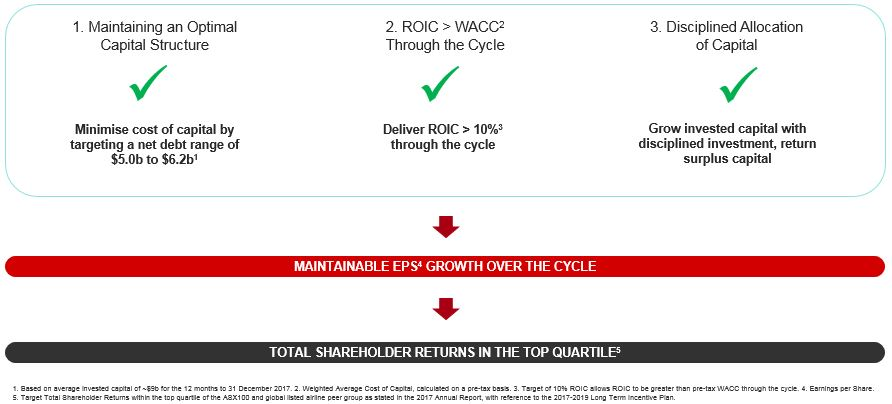 Maintaining an Optimal Capital Structure, ROIC to WACC through the Cycle and Disciplined allocation of Capital equals Maintanable EPS Growth over the cycle equals TSR in the top Quartile